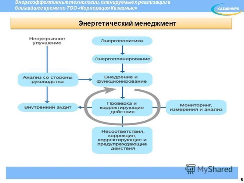 5 Энергетический менеджмент Энергоэффективные технологии, планируемые к реализации в ближайшее время по ТОО «Корпорация Казахмыс»