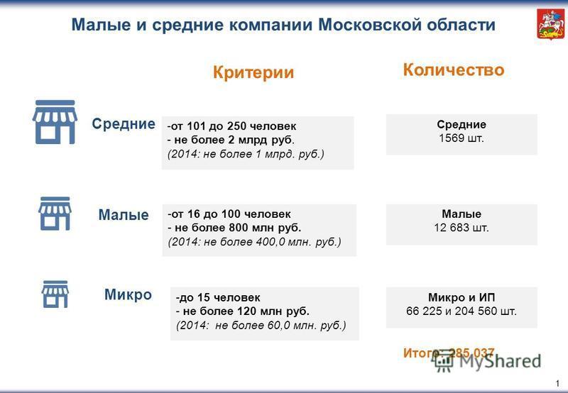 1 Критерии Количество Итого: 285 037 Малые и средние компании Московской области Средние Малые Микро -от 101 до 250 человек - не более 2 млрд руб. (2014: не более 1 млрд. руб.) -от 16 до 100 человек - не более 800 млн руб. (2014: не более 400,0 млн.
