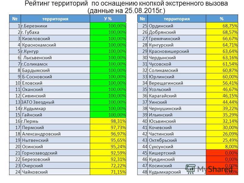 Рейтинг территорий по оснащению кнопкой экстренного вызова (данные на 25.08.2015 г.) территорияУ %территория% 1 г.Березники 100,00%25 Ординский 68,75% 2 г. Губаха 100,00%26 Добрянский 68,57% 3 Кизеловский 100,00%27 Гремячинский 66,67% 4 Краснокамский
