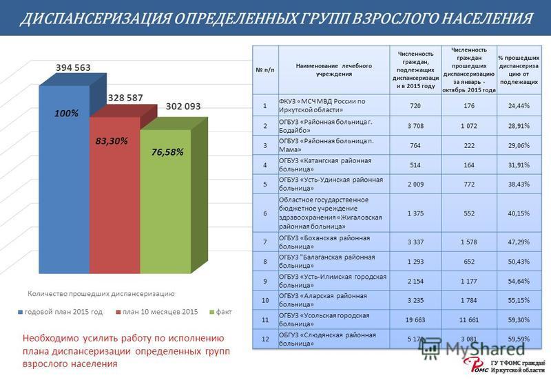 ГУ ТФОМС граждан Иркутской области ДИСПАНСЕРИЗАЦИЯ ОПРЕДЕЛЕННЫХ ГРУПП ВЗРОСЛОГО НАСЕЛЕНИЯ 4 83,30% 76,58% Необходимо усилить работу по исполнению плана диспансеризации определенных групп взрослого населения