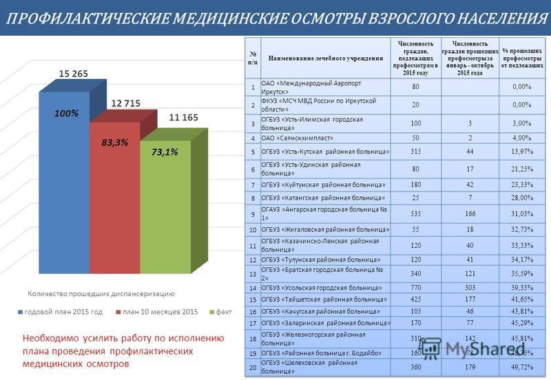ГУ ТФОМС граждан Иркутской области ПРОФИЛАКТИЧЕСКИЕ МЕДИЦИНСКИЕ ОСМОТРЫ ВЗРОСЛОГО НАСЕЛЕНИЯ 5 83,3% 73,1%73,1% Необходимо усилить работу по исполнению плана проведения профилактических медицинских осмотров