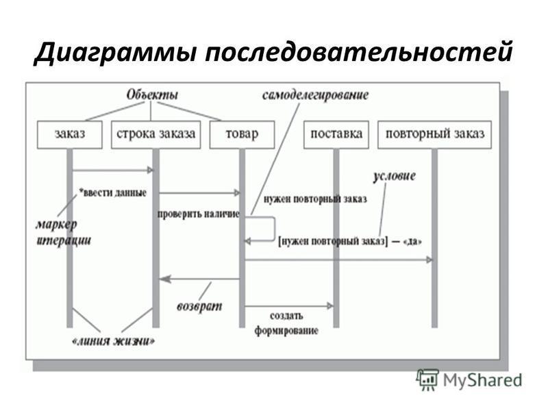 Диаграммы последовательностей