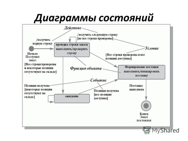 Диаграммы состояний