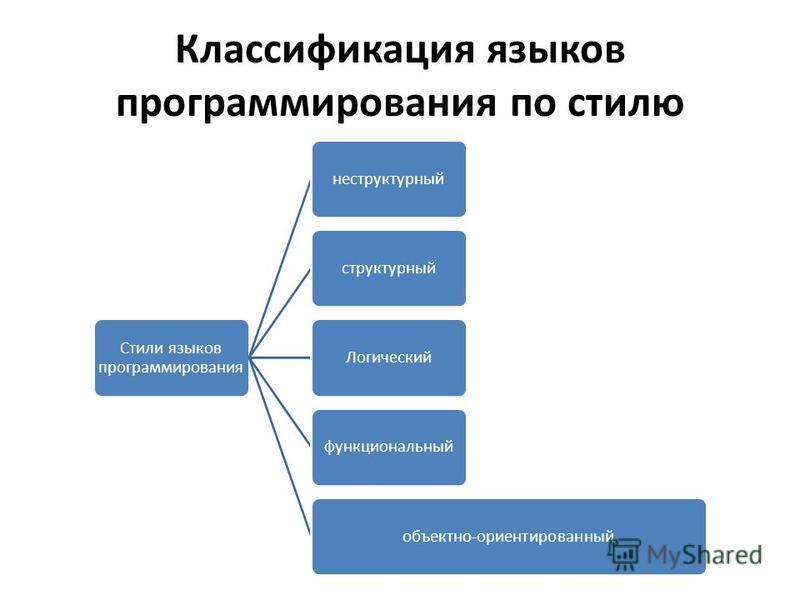 Классификация языков программирования по стилю Стили языков программирования не структурный структурный Логическийфункциональныйобъектно-ориентированный