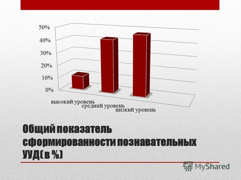 Общий показатель сформированности познавательных УУД( в %)