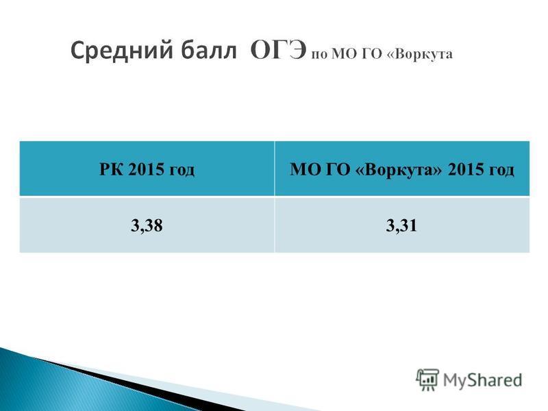 РК 2015 годМО ГО «Воркута» 2015 год 3,383,31