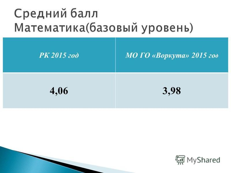 РК 2015 год МО ГО «Воркута» 2015 го д 4,063,98