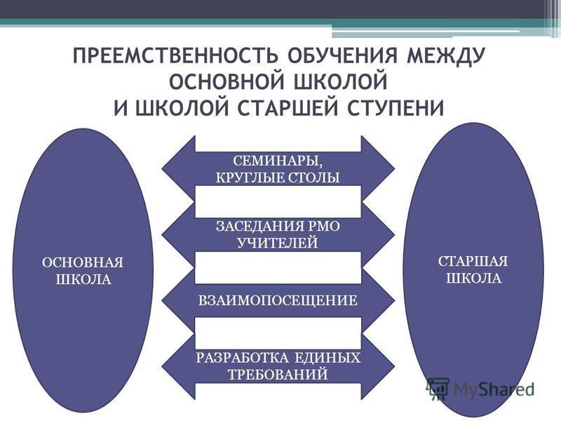 ПРЕЕМСТВЕННОСТЬ ОБУЧЕНИЯ МЕЖДУ ОСНОВНОЙ ШКОЛОЙ И ШКОЛОЙ СТАРШЕЙ СТУПЕНИ ОСНОВНАЯ ШКОЛА СТАРШАЯ ШКОЛА СЕМИНАРЫ, КРУГЛЫЕ СТОЛЫ ЗАСЕДАНИЯ РМО УЧИТЕЛЕЙ РАЗРАБОТКА ЕДИНЫХ ТРЕБОВАНИЙ ВЗАИМОПОСЕЩЕНИЕ