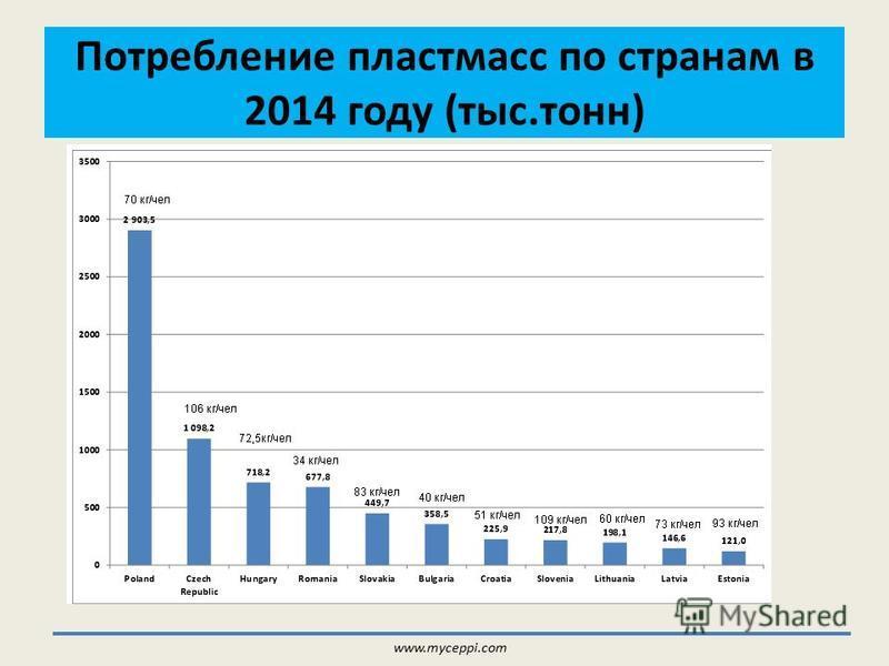 Потребление пластмасс по странам в 2014 году (тыс.тонн) www.myceppi.com