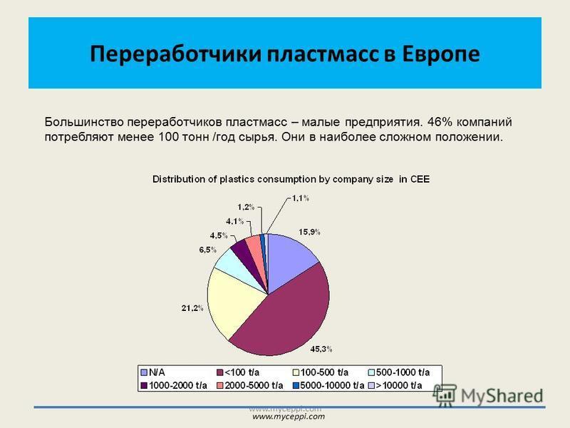 Переработчики пластмасс в Европе www.myceppi.com Большинство переработчиков пластмасс – малые предприятия. 46% компаний потребляют менее 100 тонн /год сырья. Они в наиболее сложном положении. www.myceppi.com