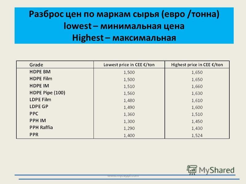 Разброс цен по маркам сырья (евро /тонна) lowest – минимальная цена Highest – максимальная www.myceppi.com