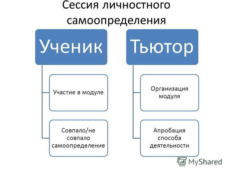 Сессия личностного самоопределения Ученик Участие в модуле Совпало/не совпало самоопределение Тьютор Организация модуля Апробация способа деятельности