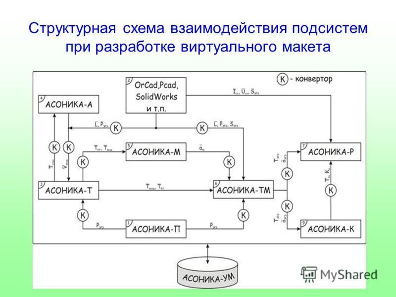 Структурная схема взаимодействия подсистем при разработке виртуального макета