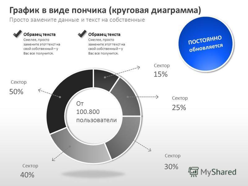 Slide GO.ru График в виде пончика (круговая диаграмма) Просто замените данные и текст на собственные ПОСТОЯННО обновляется Образец текста Смелее, просто замените этот текст на свой собственный – у Вас все получится. Образец текста Смелее, просто заме