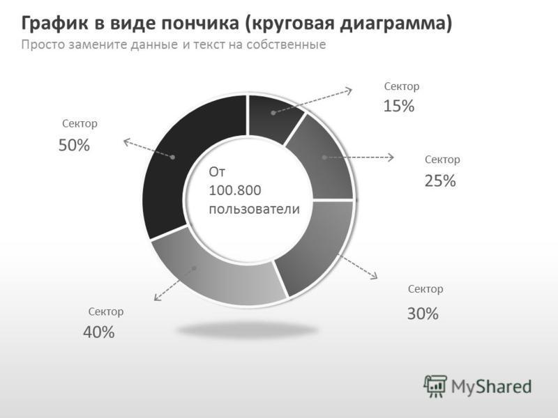 Slide GO.ru График в виде пончика (круговая диаграмма) Просто замените данные и текст на собственные Сектор 15% 25% 30% 40% 50% От 100.800 пользователи