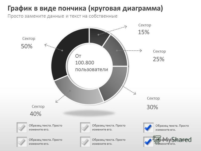 Slide GO.ru График в виде пончика (круговая диаграмма) Просто замените данные и текст на собственные Образец текста. Просто измените его. Сектор 15% 25% 30% 40% 50% От 100.800 пользователи