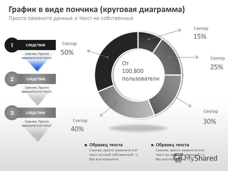 Slide GO.ru График в виде пончика (круговая диаграмма) Просто замените данные и текст на собственные СЛЕДСТВИЕ 1 Смелее. Просто замените этот текст. СЛЕДСТВИЕ 2 Смелее. Просто замените этот текст. СЛЕДСТВИЕ 3 Смелее. Просто замените этот текст. Образ