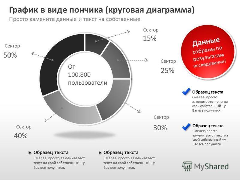 Slide GO.ru График в виде пончика (круговая диаграмма) Просто замените данные и текст на собственные Данные собраны по результатам исследования! Образец текста Смелее, просто замените этот текст на свой собственный – у Вас все получится. Образец текс