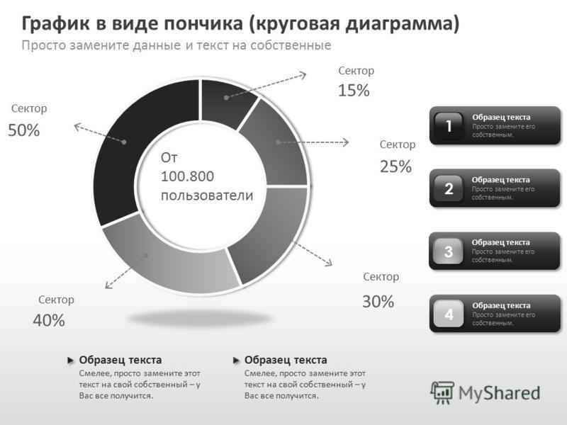 Slide GO.ru График в виде пончика (круговая диаграмма) Просто замените данные и текст на собственные 1 Образец текста Просто замените его собственным. 2 3 4 Образец текста Смелее, просто замените этот текст на свой собственный – у Вас все получится.