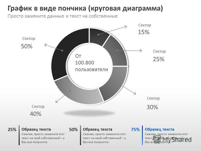 Slide GO.ru График в виде пончика (круговая диаграмма) Просто замените данные и текст на собственные Образец текста Смелее, просто замените этот текст на свой собственный – у Вас все получится. 25% Образец текста Смелее, просто замените этот текст на