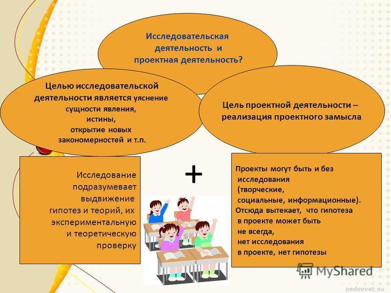 Все происходящие изменения в современном обществе и введение новых образовательных стандартов II поколения (ФГОС) требуют развития новых педагогических технологий : нацеленных на индивидуальное развитие личности, творческую инициацию выработку навыка