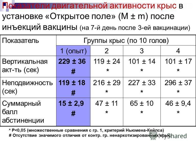 Показатели двигательной активности крыс в установке «Открытое поле» (M ± m) после инъекций вакцины (на 7-й день после 3-ей вакцинации) Показатель Группы крыс (по 10 голов) 1 (опыт)234 Вертикальная акт-ть (сек) 229 ± 36 # 119 ± 24 * 101 ± 14 * 101 ± 1