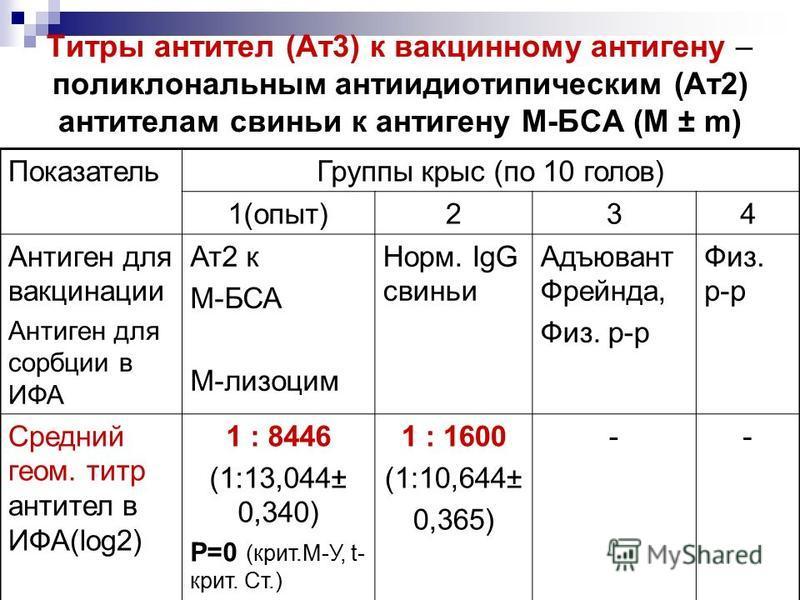 Титры антител (Ат 3) к вакцинному антигену – поликлональным антиидиотипическим (Ат 2) антителам свиньи к антигену М-БСА (М ± m) Показатель Группы крыс (по 10 голов) 1(опыт)234 Антиген для вакцинации Антиген для сорбции в ИФА Ат 2 к М-БСА М-лизоцим Но