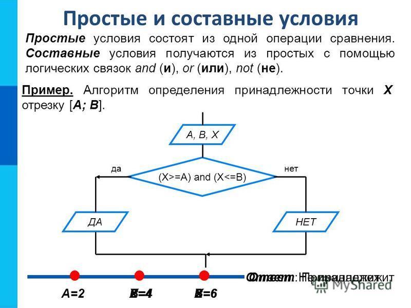 Простые и составные условия Простые условия состоят из одной операции сравнения. Составные условия получаются из простых с помощью логических связок and (и), or (или), not (не). Пример. Алгоритм определения принадлежности точки Х отрезку [A; B]. A, B