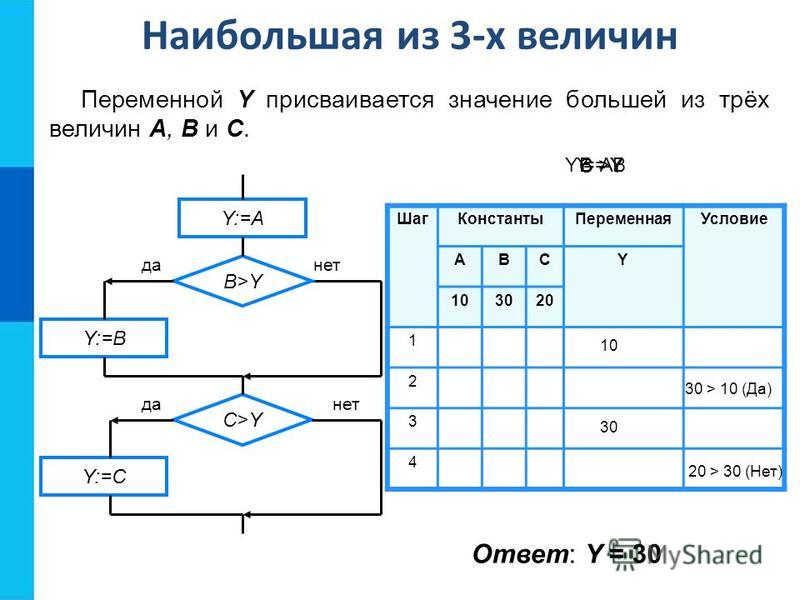 Шаг КонстантыПеременная Условие АВСY 103020 1 2 3 4 10 30 30 > 10 (Да) 20 > 30 (Нет) Y = AB >Y C >Y Y = B Наибольшая из 3-х величин Переменной Y присваивается значение большей из трёх величин A, B и C. Y:=A B>Y Y:=B Y:=C C>Y да-нет да-нет Ответ: Y =