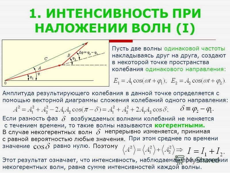 1. ИНТЕНСИВНОСТЬ ПРИ НАЛОЖЕНИИ ВОЛН (I) Пусть две волны одинаковой частоты накладываясь друг на друга, создают в некоторой точке пространства колебания одинакового направления: Амплитуда результирующего колебания в данной точке определяется с помощью