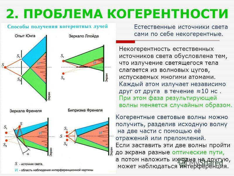2. ПРОБЛЕМА КОГЕРЕНТНОСТИ Естественные источники света сами по себе некогерентные. Когерентные световые волны можно получить, разделив исходную волну на две части с помощью её отражений или преломлений. Если заставить эти две волны пройти до экрана р