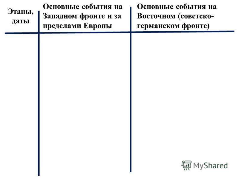 Этапы, даты Основные события на Западном фронте и за пределами Европы Основные события на Восточном (советско- германском фронте)