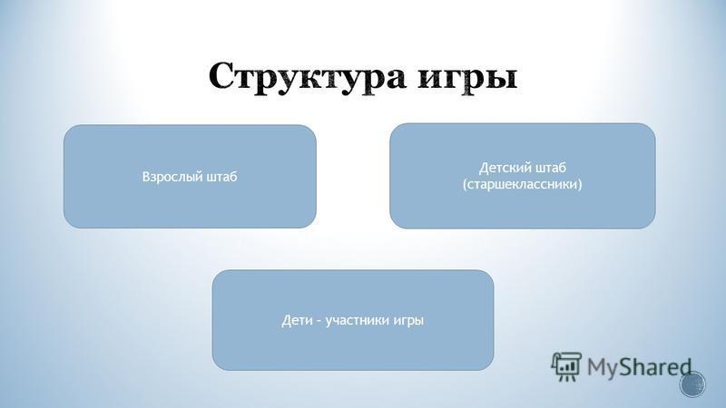 Взрослый штаб Детский штаб (старшеклассники) Дети – участники игры