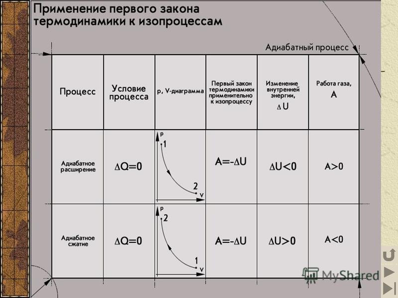 14 Адиабатный процесс Теплоизолированная система – это система, не обменивающаяся энергией с окружающими телами. Адиабатный процесс – термодинамический процесс в теплоизолированной системе. Q = 0 Q =U+A Адиабатные процессы в природе 1 2 3 При закачив