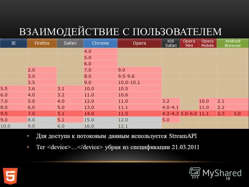 Для доступа к потоковым данным используется StreamAPI Тег … убран из спецификации 21.03.2011 ВЗАИМОДЕЙСТВИЕ С ПОЛЬЗОВАТЕЛЕМ 18