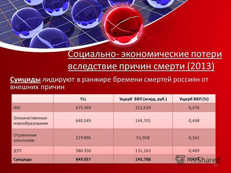 Суициды лидируют в ранжире бремени смертей россиян от внешних причин Социально- экономические потери вследствие причин смерти (2013) 10