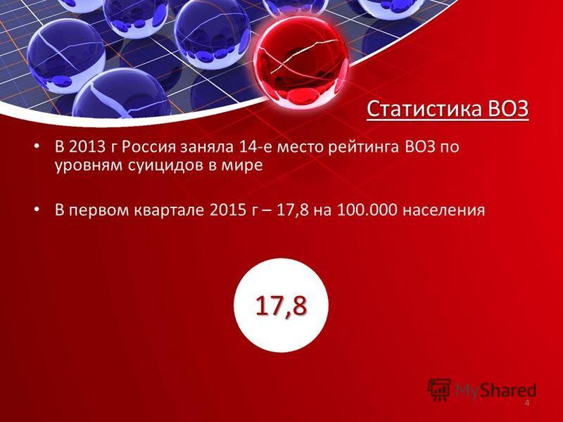 Статистика ВОЗ В 2013 г Россия заняла 14-е место рейтинга ВОЗ по уровням суицидов в мире В первом квартале 2015 г – 17,8 на 100.000 населения 17,8 4