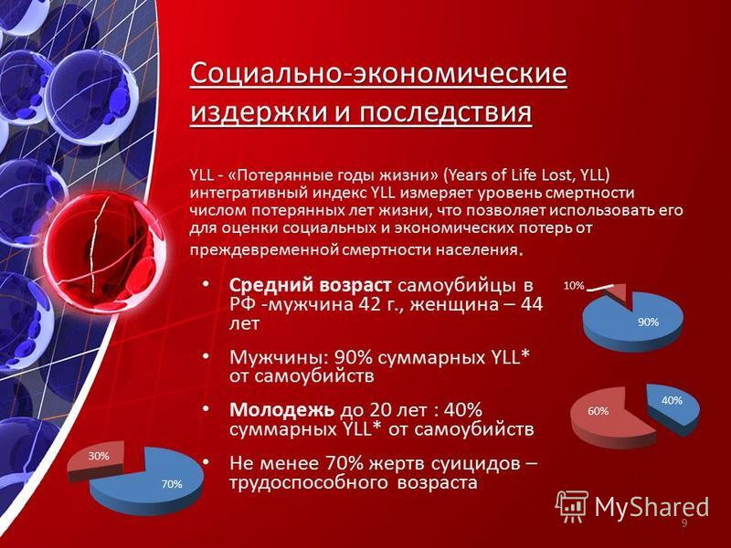 Социально-экономические издержки и последствия Средний возраст самоубийцы в РФ -мужчина 42 г., женщина – 44 лет Мужчины: 90% суммарных YLL* от самоубийств Молодежь до 20 лет : 40% суммарных YLL* от самоубийств Не менее 70% жертв суицидов – трудоспосо