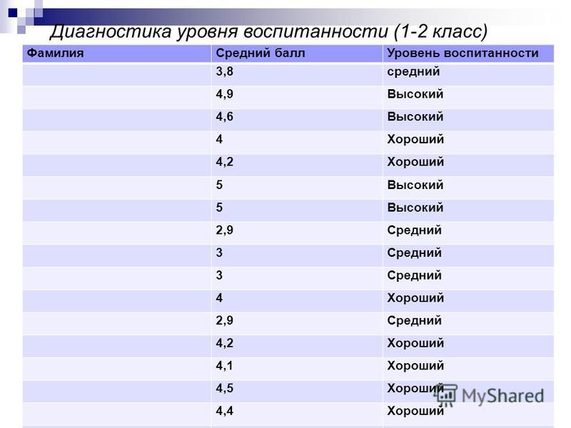 Диагностика уровня воспитанности (1-2 класс) (методика Н.П. Капустиной) 1 – 2-е классы Фамилия Средний балл Уровень воспитанности 3,8 средний 4,9Высокий 4,6Высокий 4Хороший 4,2Хороший 5Высокий 5 2,9Средний 3 3 4Хороший 2,9Средний 4,2Хороший 4,1Хороши