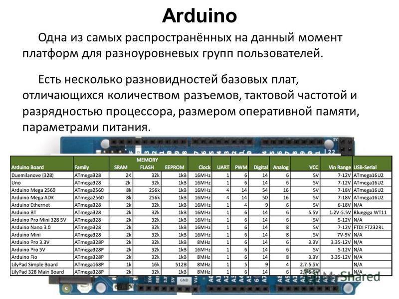 Arduino Одна из самых распространённых на данный момент платформ для разноуровневых групп пользователей. Есть несколько разновидностей базовых плат, отличающихся количеством разъемов, тактовой частотой и разрядностью процессора, размером оперативной