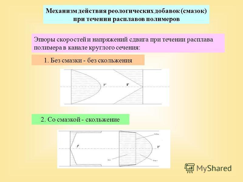 Механизм действия реологических добавок (смазок) при течении расплавов полимеров Эпюры скоростей и напряжений сдвига при течении расплава полимера в канале круглого сечения: 1. Без смазки - без скольжения 2. Со смазкой - скольжение