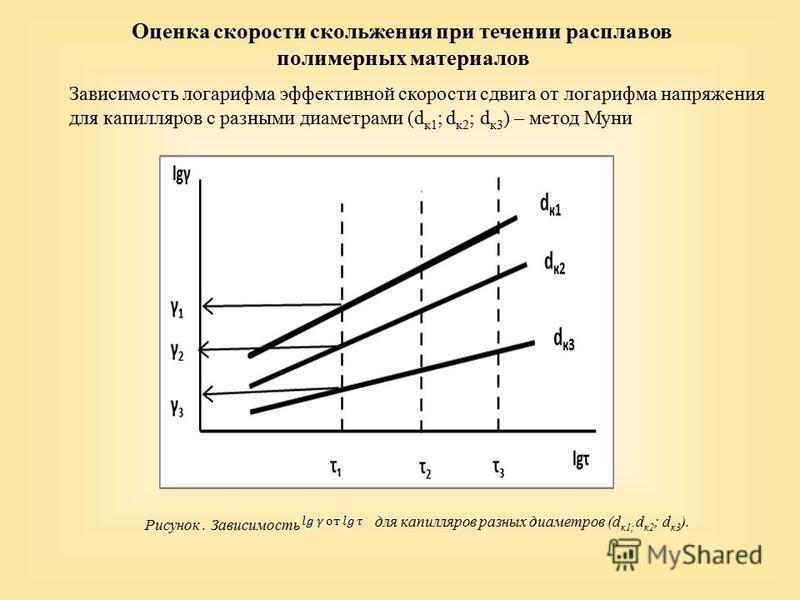 Оценка скорости скольжения при течении расплавов полимерных материалов Зависимость логарифма эффективной скорости сдвига от логарифма напряжения для капилляров с разными диаметрами (d к 1 ; d к 2 ; d к 3 ) – метод Муни Рисунок. Зависимость для капилл