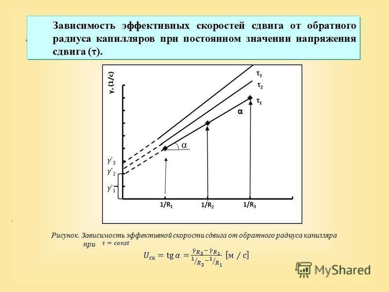 Зависимость эффективных скоростей сдвига от обратного радиуса капилляров при постоянном значении напряжения сдвига (τ)., Рисунок. Зависимость эффективной скорости сдвига от обратного радиуса капилляра при. α