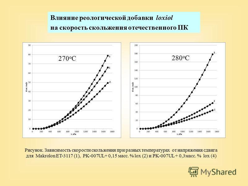 Рисунок. Зависимость скорости скольжения при разных температурах от напряжения сдвига для Makrolon ET-3117 (1), PK-007UL+ 0,15 масс. % lox (2) и PK-007UL + 0,3 масс. % lox (4) Влияние реологической добавки loxiol на скорость скольжения отечественного