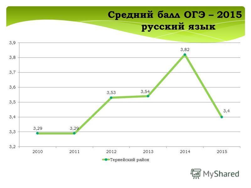 Средний балл ОГЭ – 2015 русский язык