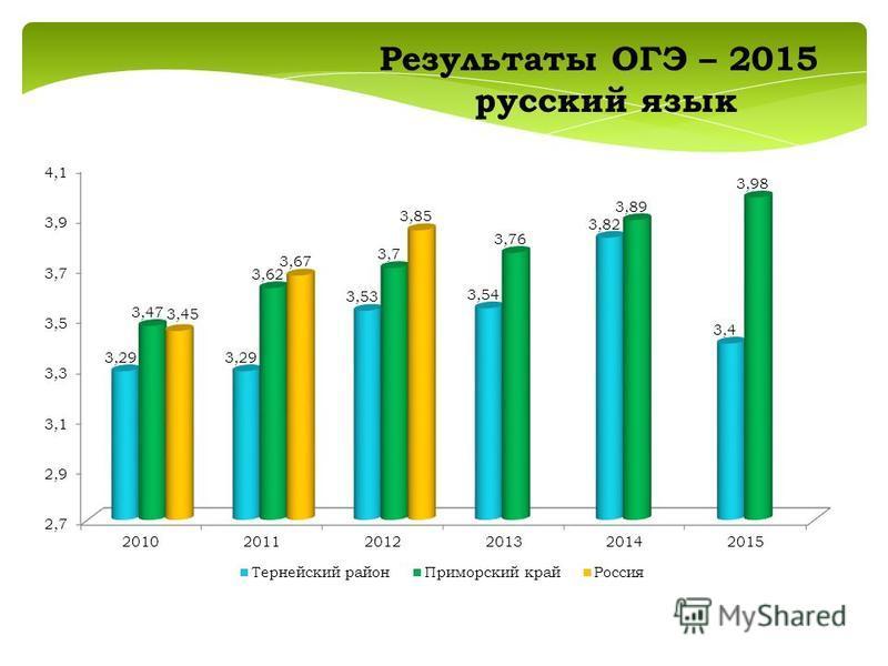 Результаты ОГЭ – 2015 русский язык