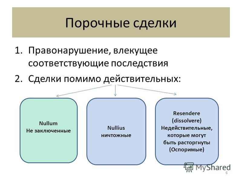 Порочные сделки 1.Правонарушение, влекущее соответствующие последствия 2. Сделки помимо действительных: Nullum Не заключенные Nullius ничтожные Resendere (dissolvere) Недействительные, которые могут быть расторгнуты (Оспоримые) 6