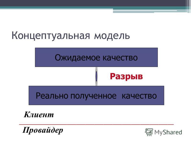 Концептуальная модель Ожидаемое качество Реально полученное качество Клиент Провайдер Разрыв ___________________________________________________