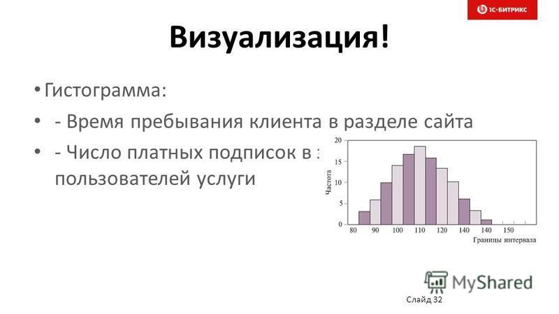 Визуализация! Гистограмма: - Время пребывания клиента в разделе сайта - Число платных подписок в зависимости от числа пользователей услуги Слайд 32