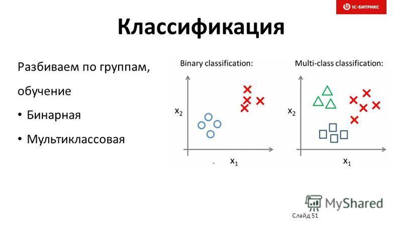 Классификация Слайд 51 Разбиваем по группам, обучение Бинарная Мультиклассовая